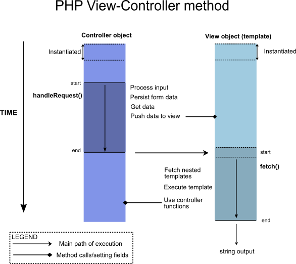PHP View controller diagram